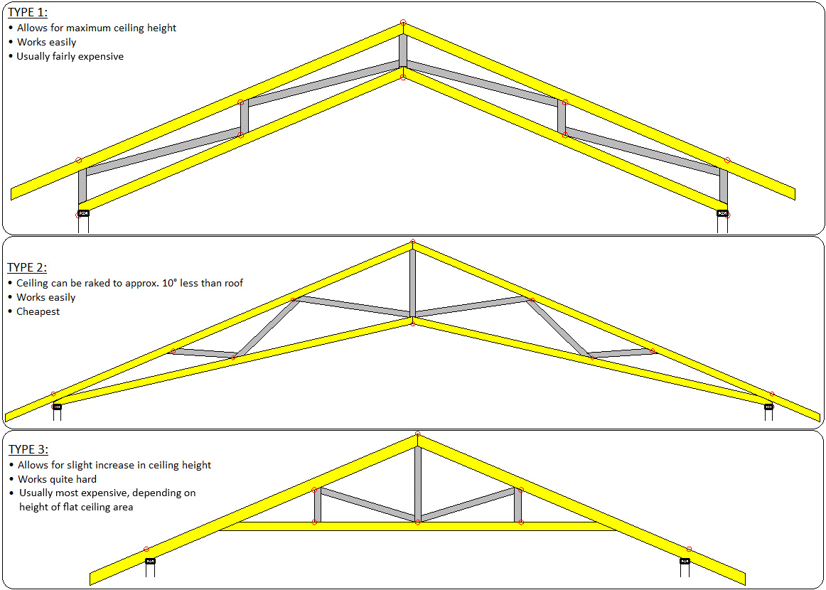 Framing the roof 60k house Truss cost